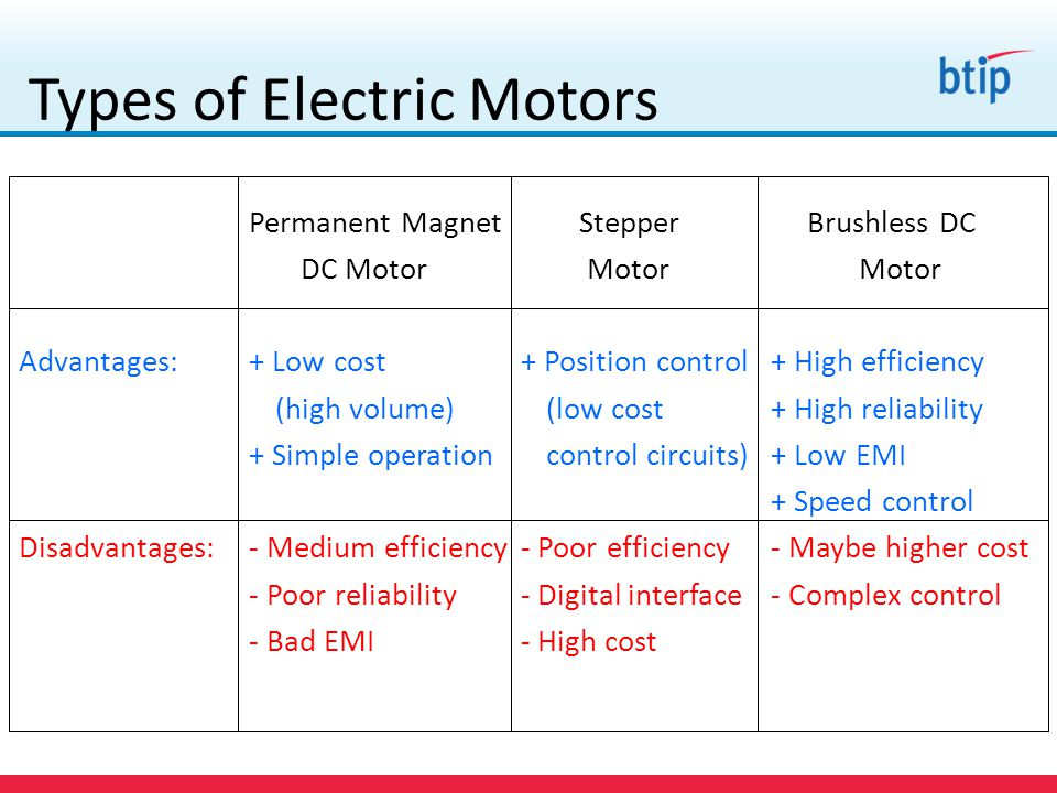 Disadvantages of brushless dc motor for Advantages of ac motor