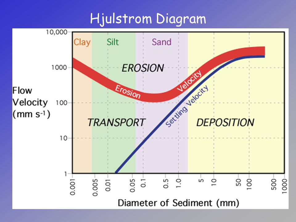 Factors that influence erosion ppt download 4 hjulstrom diagram ccuart Gallery