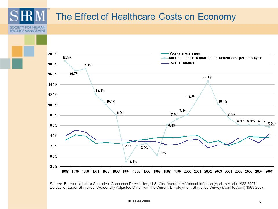 Health safety and security ppt download - Bureau of labor statistics consumer price index ...