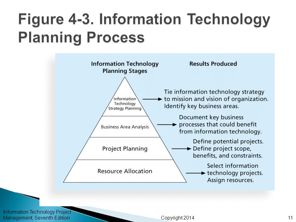 why are successful projects so important to hewlett packard Seven tips for success you wouldn't start a new project with old information so before migrating existing data to your new why this is important.