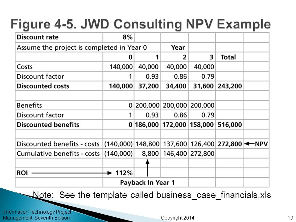 npv calculations in the dupont case study Du pont will benefit from this because most of its production uses the ilmenite chloride process, which is much cheaper than the processes used by competitors using a 5% discount rate, du pontð²ð'™s growth strategy will have an $886 million npv and their maintain strategy will have a npv of $715 million at a 5% (npv at other discount rates.