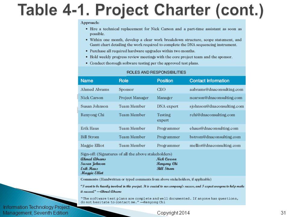 project integration management ppt pdf