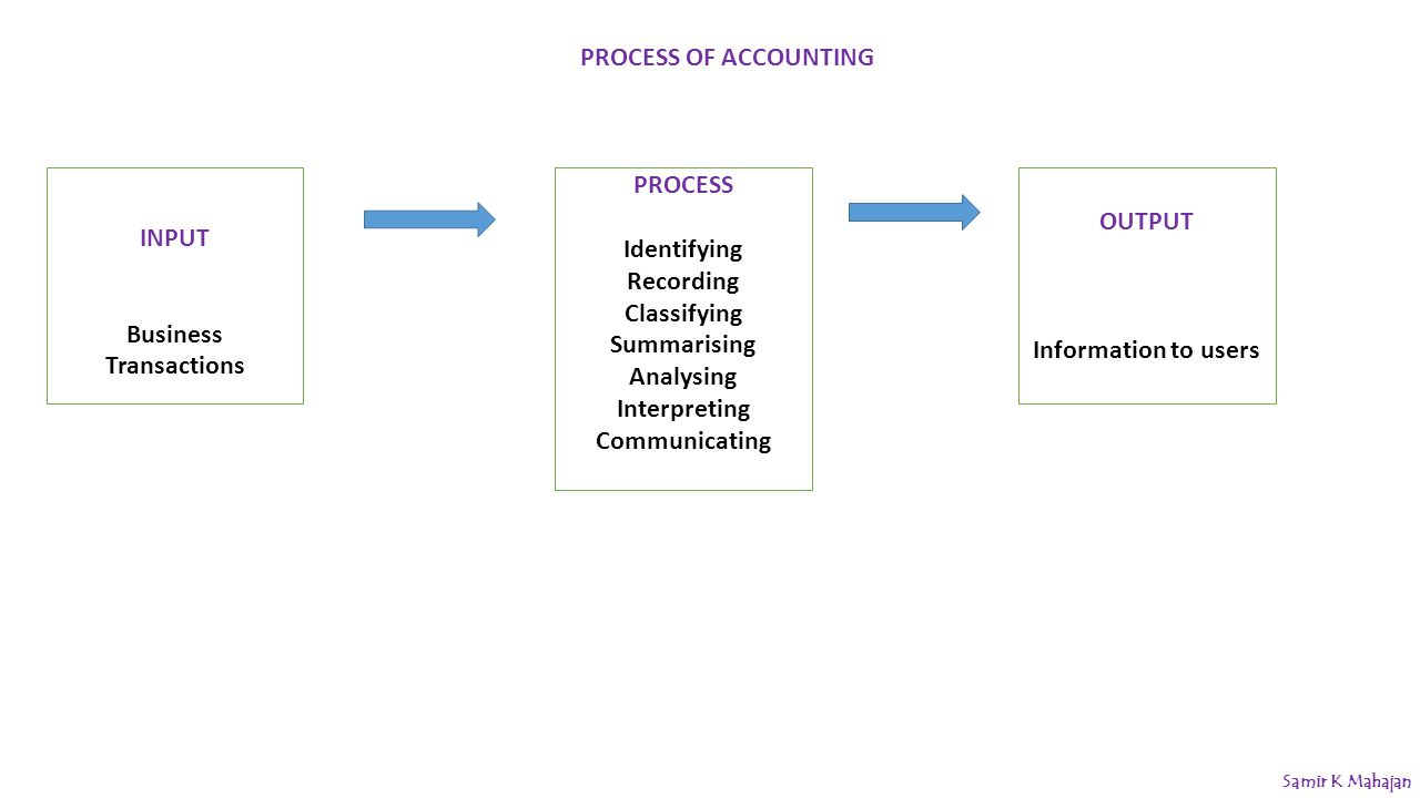 """inputs and outputs of accounting cycles Life cycle analysis  a """"total cost accounting"""" mindset,  this inventory analysis maps inputs and outputs across the life cycle of the product,."""