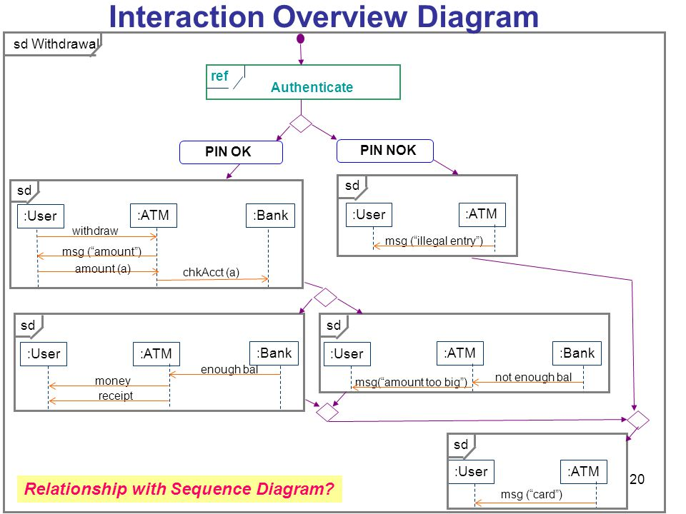 Module 3 advanced features part ii behavioral diagrams ppt relationship with sequence diagram ccuart Gallery