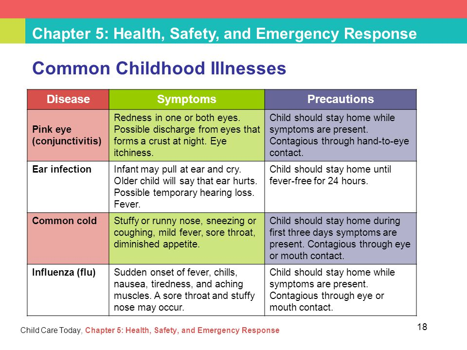 Slideshow: Childhood Illnesses Every Parent Should Know