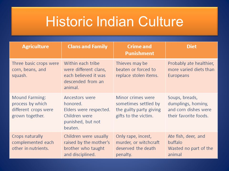 Historic Indian Culture