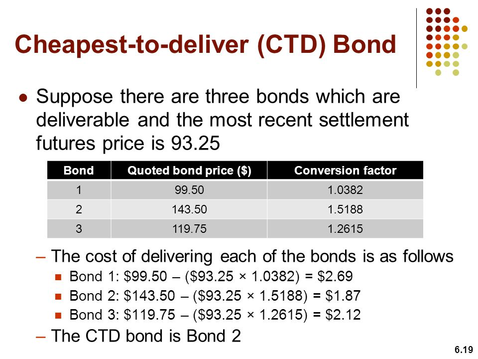 Cheapest-to-deliver (CTD) Bond