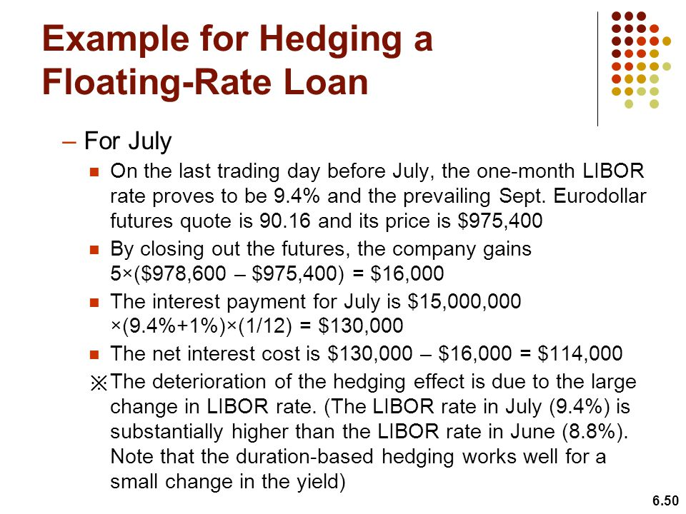 Example for Hedging a Floating-Rate Loan