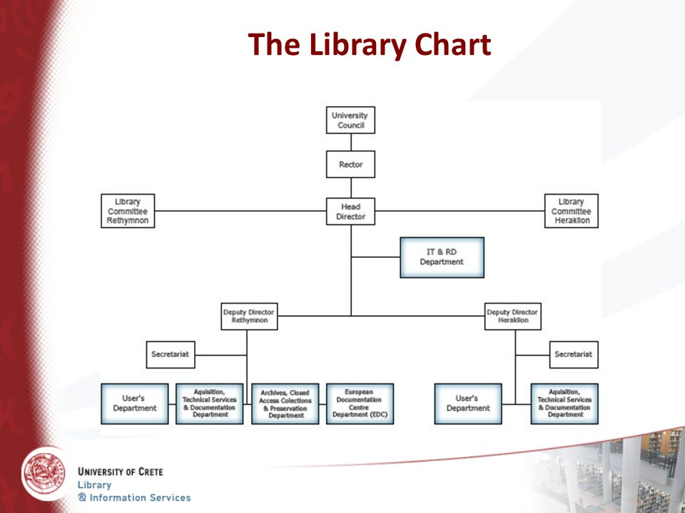 The Library Chart