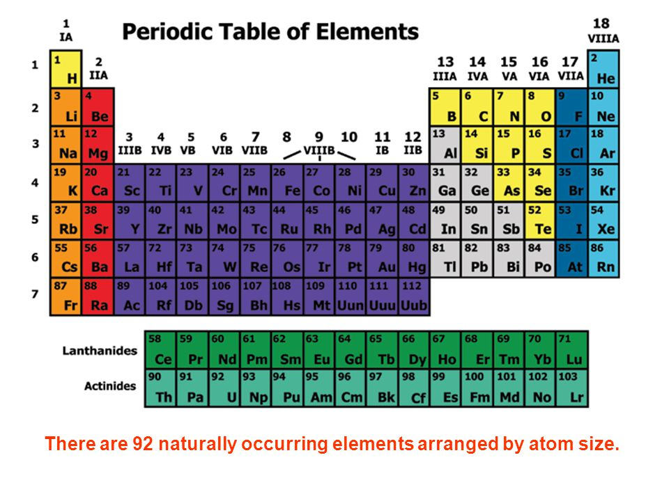 Introduction to the periodic table ppt download 3 there urtaz Image collections