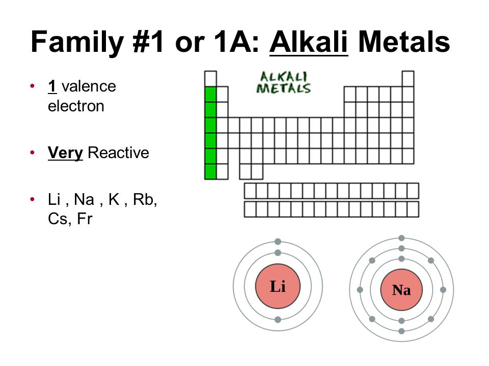 atoms the periodic table ppt download