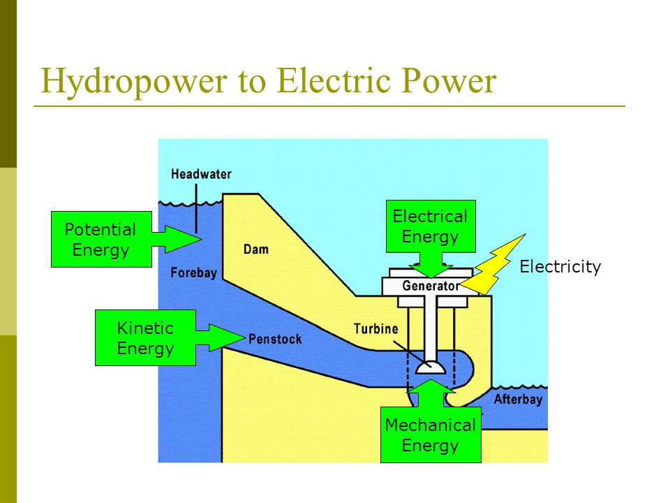 hydro electric power Facts about hydropower wisconsin modern hydro turbines can convert as much as only 2,400 of the nation's 80,000 existing dams are used to generate power.