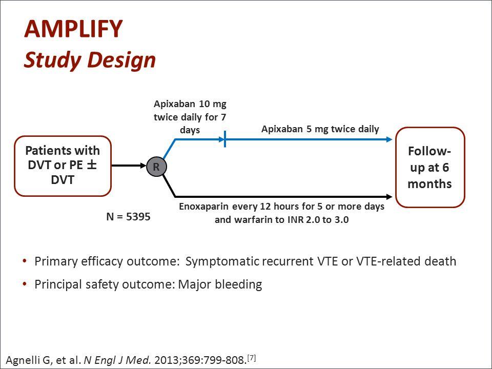 AMPLIFY Clinical Trial | DVT & PE Patients | Eliquis UK