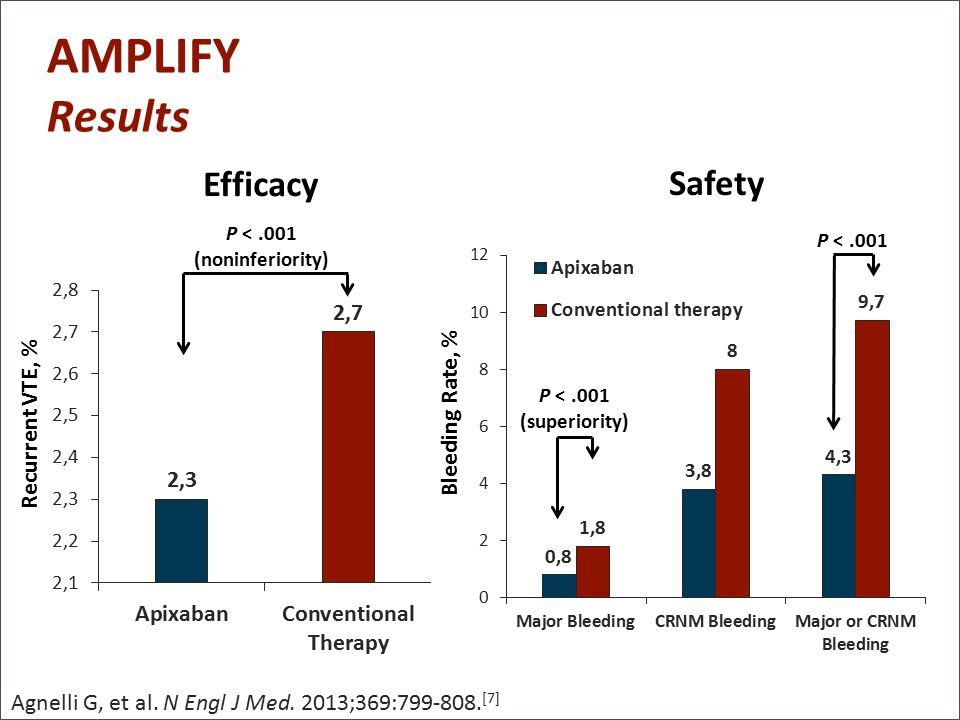AMPLIFY Results Efficacy Safety Bleeding Rate, % Recurrent VTE, %