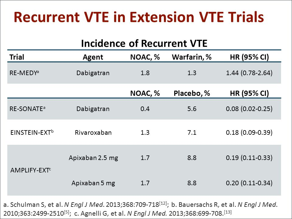 Recurrent VTE in Extension VTE Trials