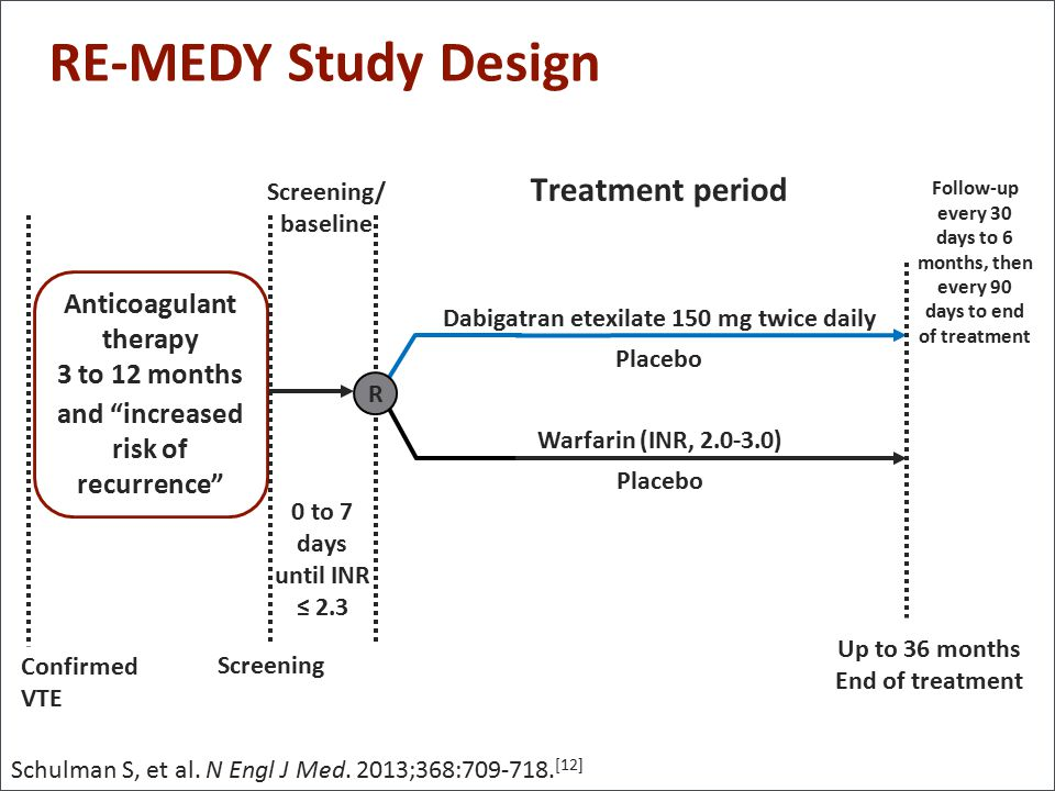 RE-MEDY Study Design Treatment period Anticoagulant therapy