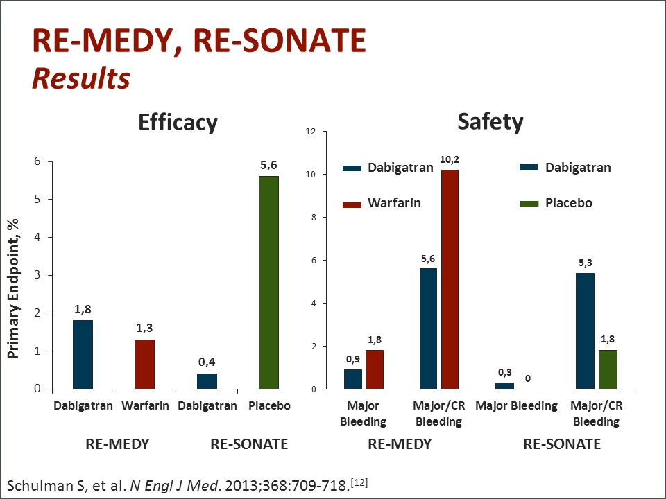 RE-MEDY, RE-SONATE Results