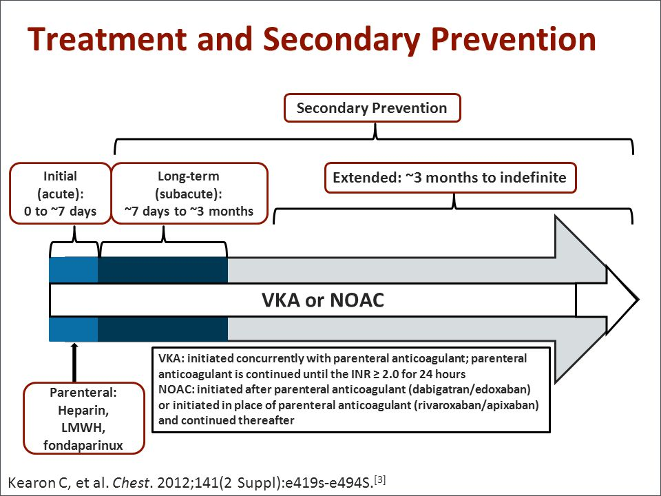 Treatment and Secondary Prevention