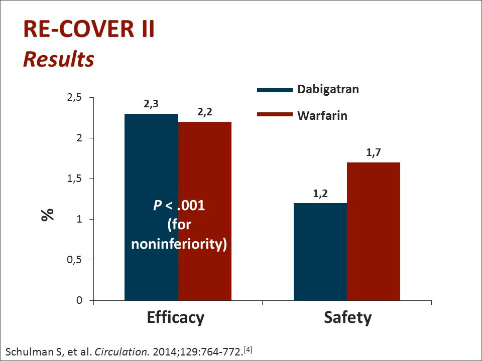 RE-COVER II Results % Efficacy Safety P < .001 (for noninferiority)