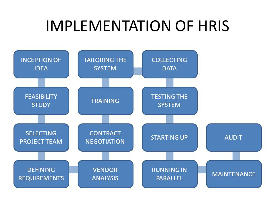 Human Resource Information System Ppt Video Online Download