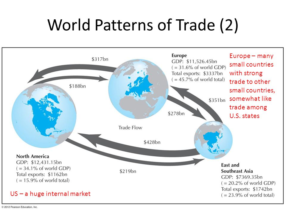 world trade patterns Shifting world trade patterns and what they imply for india april 17, 2015 10:53 ist the dollar's strength sent exports down by $3 billion -- but imports fell much more sharply, by $10 billion.