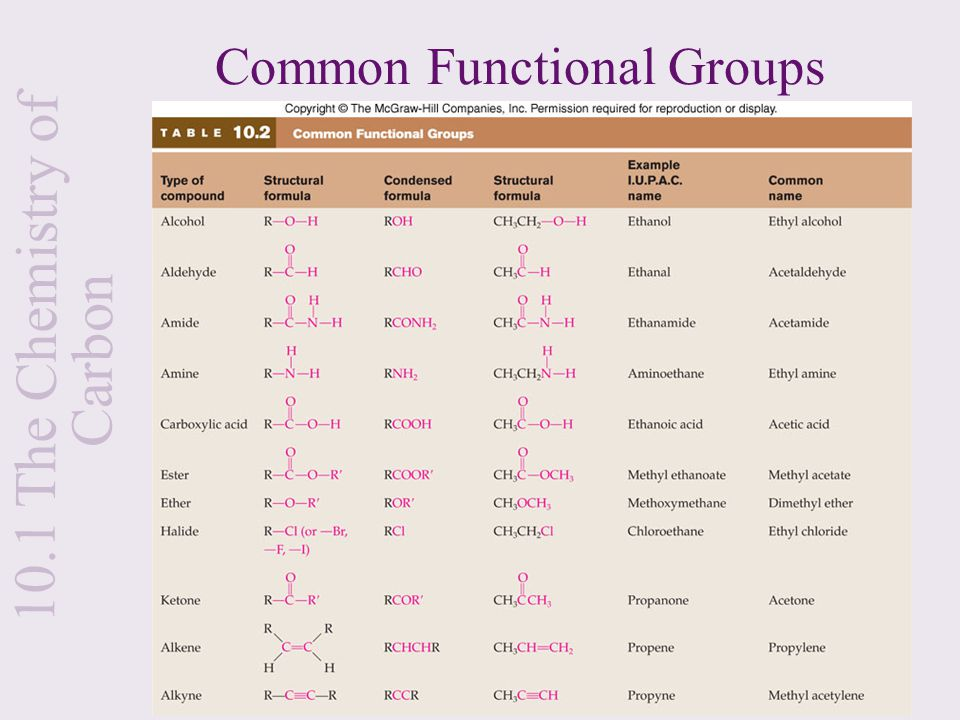 chemistry functional group and different types Identifying an unknown compound by solubility,  chemical tests transform an unknown into a different  contain only a single type of these functional groups.