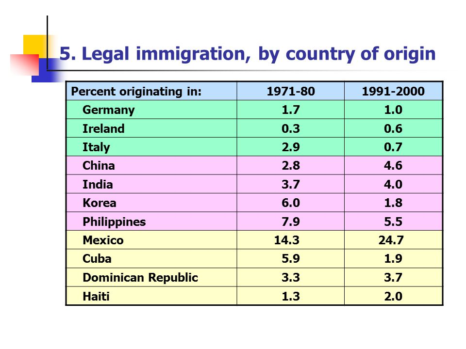 image Immigrants from other countries