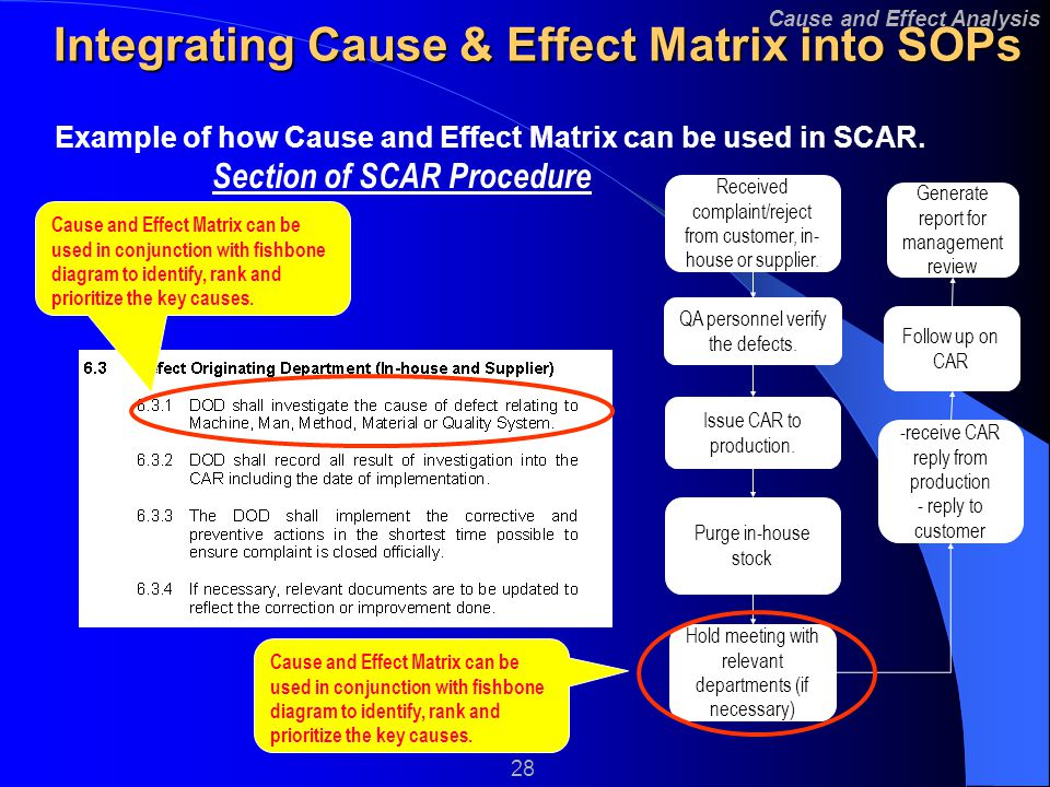 Cause and effect analysis 1 fishbone diagram 2 ppt video online 28 integrating ccuart Gallery