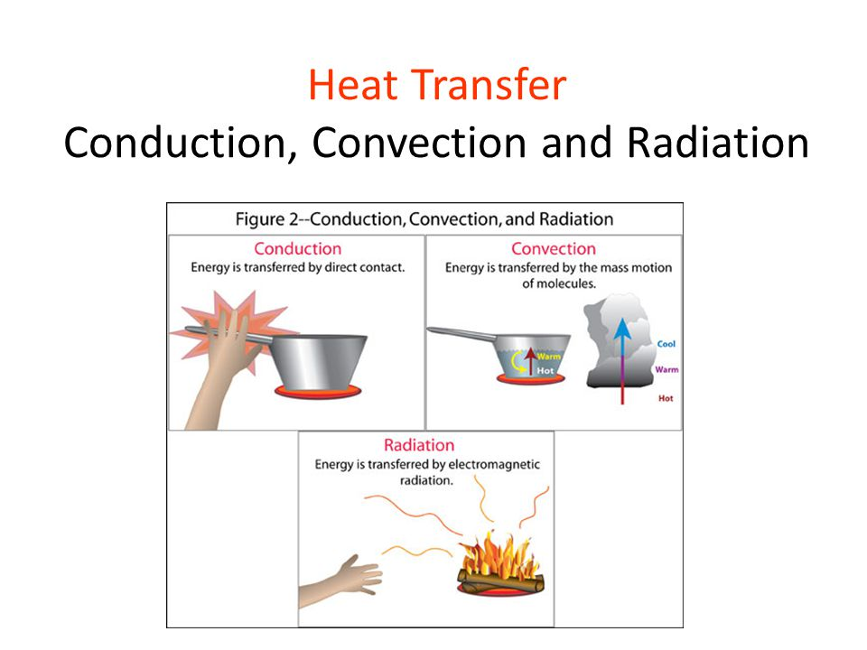 3 modes of heat transfer
