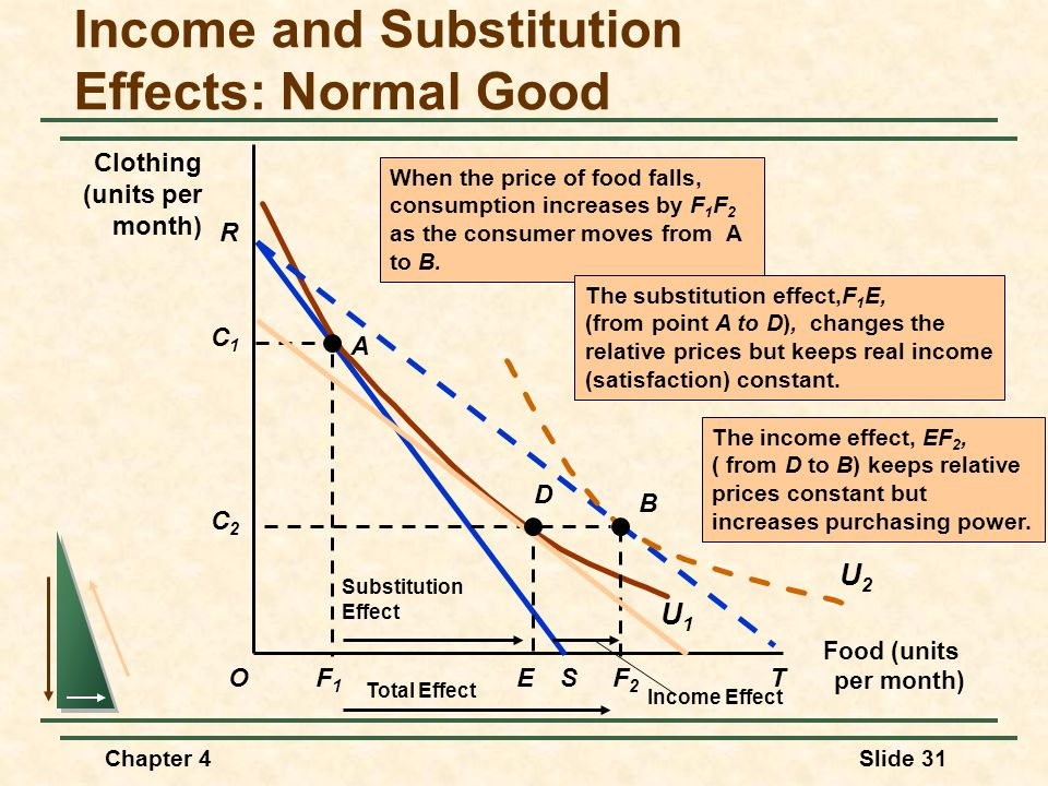 the income and substitution effects The income effect and the substitution effect are distinct but closely related  principles in the study of economics both effects can be measured when a  person's.