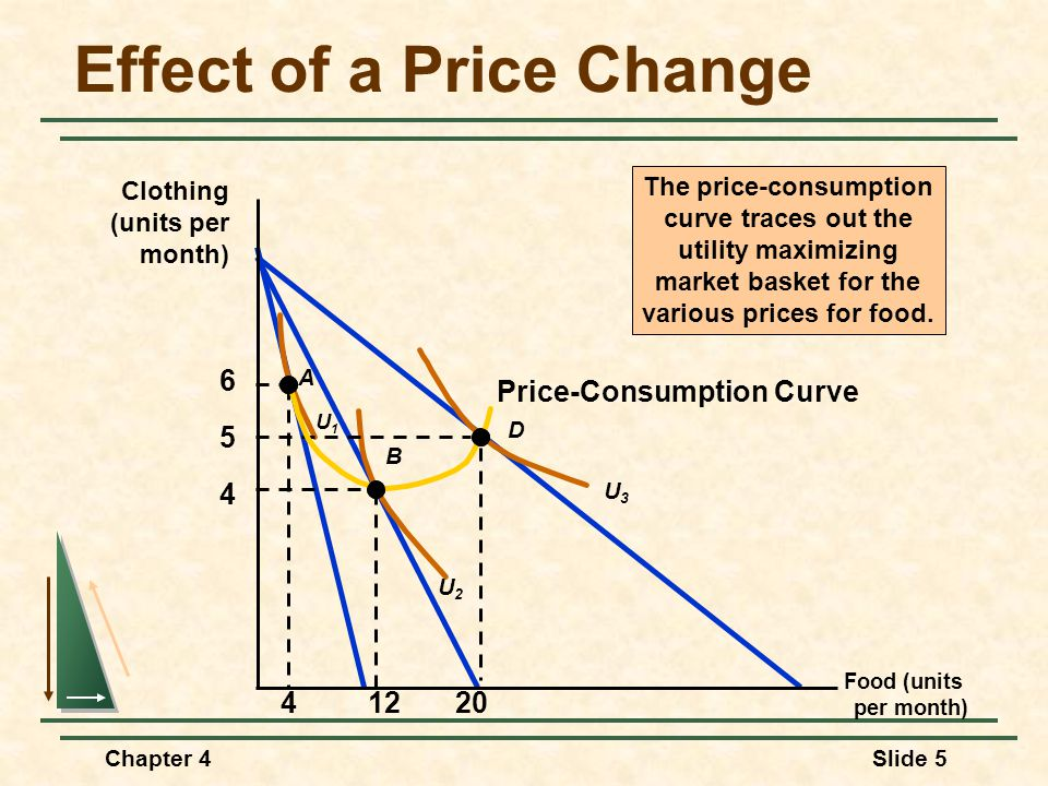 effect of change in price of Long-term price changes balance between supply and demand the effect on price of changes in demand consumer demand and tastes change constantly.
