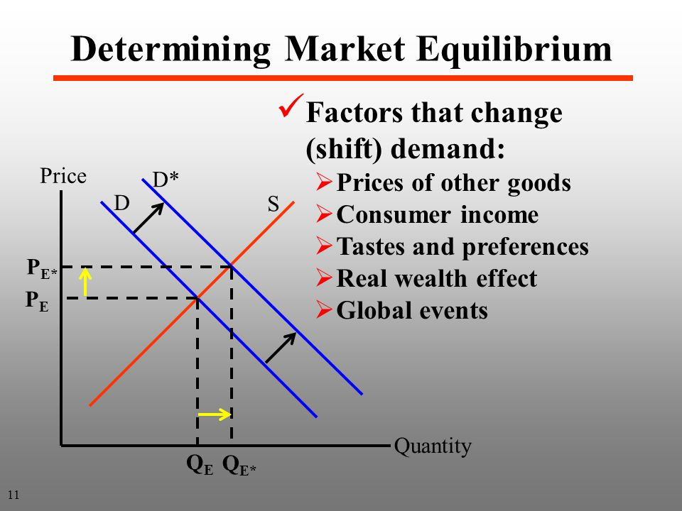 Market Equilibrium and Market Demand: Perfect Competition ...