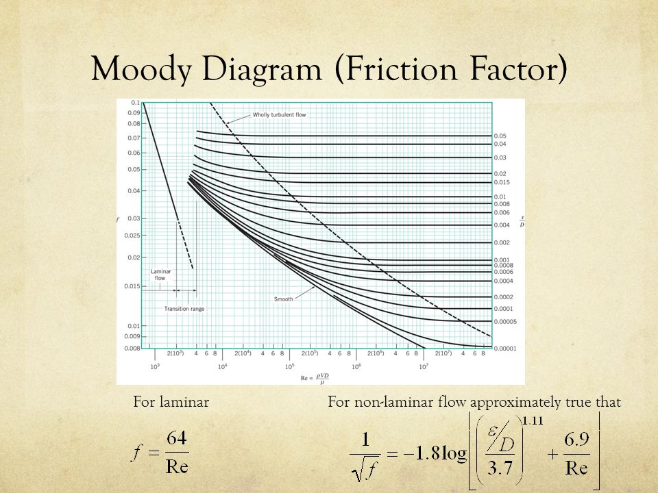 Ce fluid mechanics diogo bolster ppt video online download 8 moody diagram ccuart Image collections