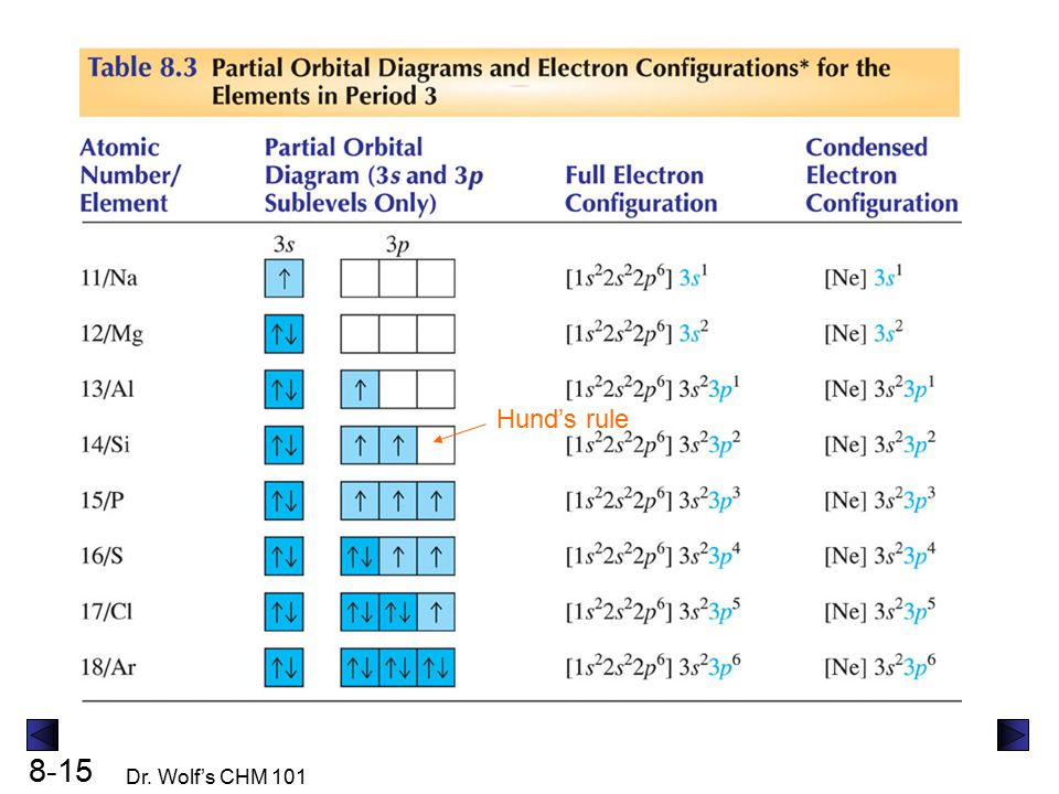 Electron Configuration and - ppt download