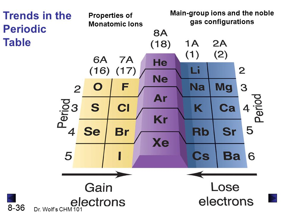 Group 18 Elements - Characteristics of Noble Gases