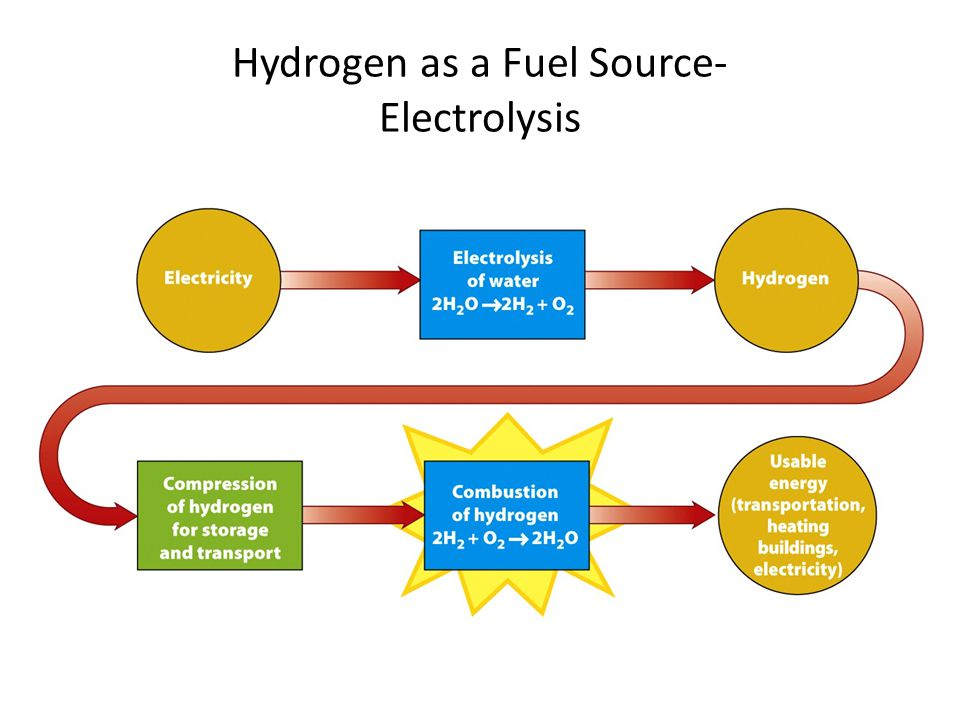 hydrogen as energy source essay Even today we use hydrogen as an energy source, because of its high efficient,  storing the impossible: hydrogen essay - storing the.
