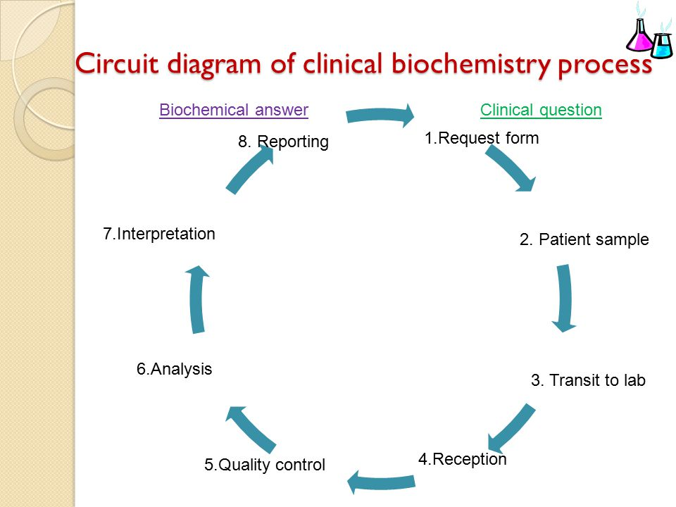 circuit diagram of clinical biochemistry process diagram of strategic planning process
