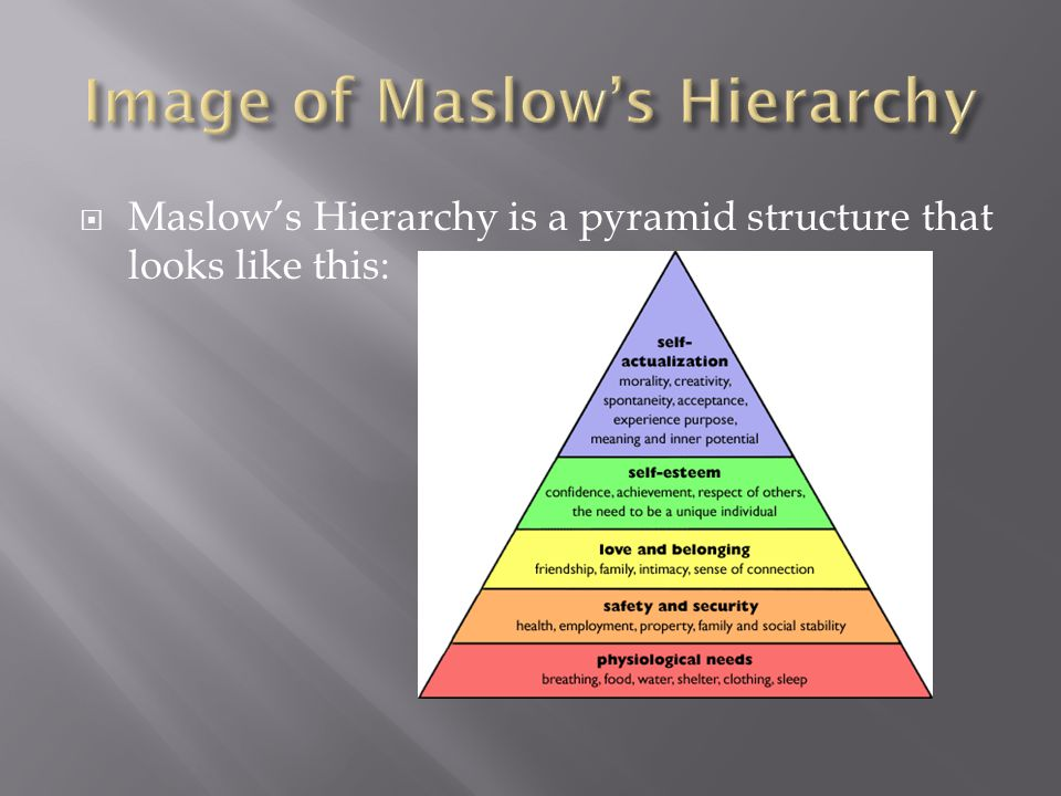 Image of Maslow's Hierarchy