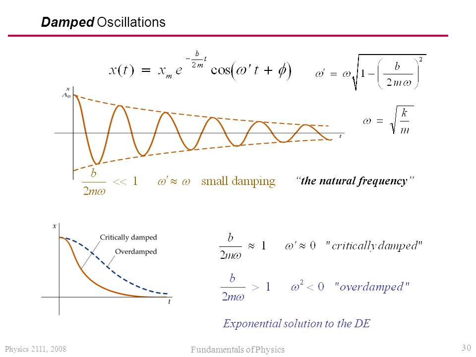Damped Oscillations the natural frequency