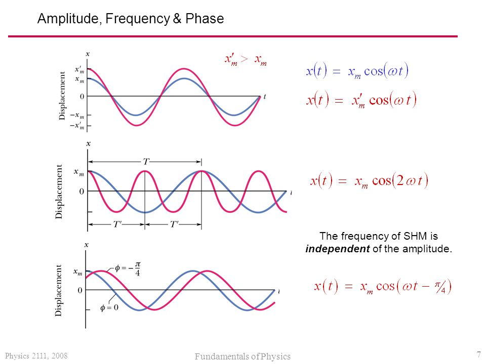Amplitude, Frequency & Phase