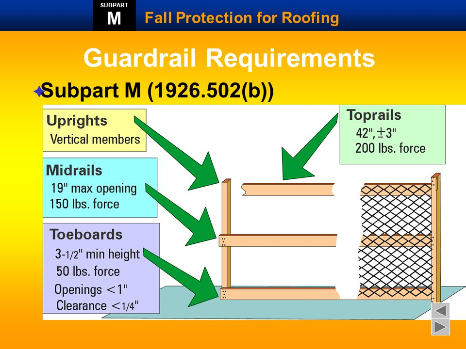 Fall Protection In The Roofing Industry Ppt Video Online