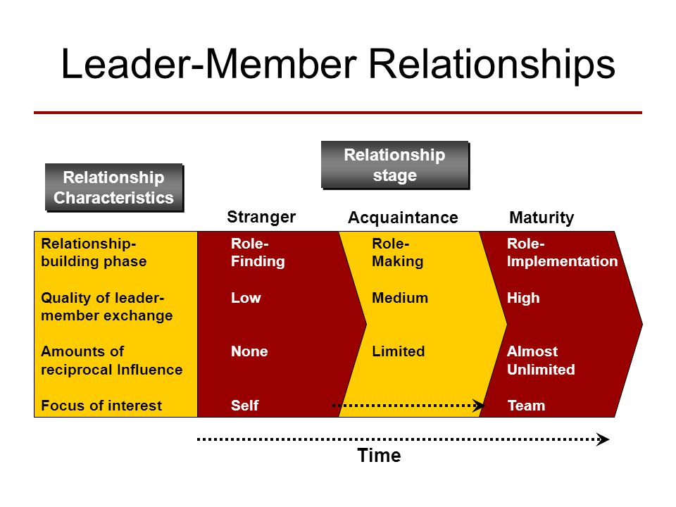 role of leaders in establishing relationships We engage in relationships every day at home, at work, and everywhere in  between regardless of the role or roles you play, building effective.