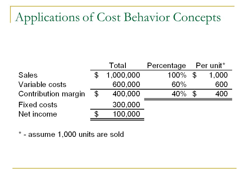 what percentage of the contribution margin is profit on units sold in excess of the breakeven point The contribution margin helps to easily calculate the amount of revenues left over to cover fixed costs and earn profit  of units sold  contribution margin.