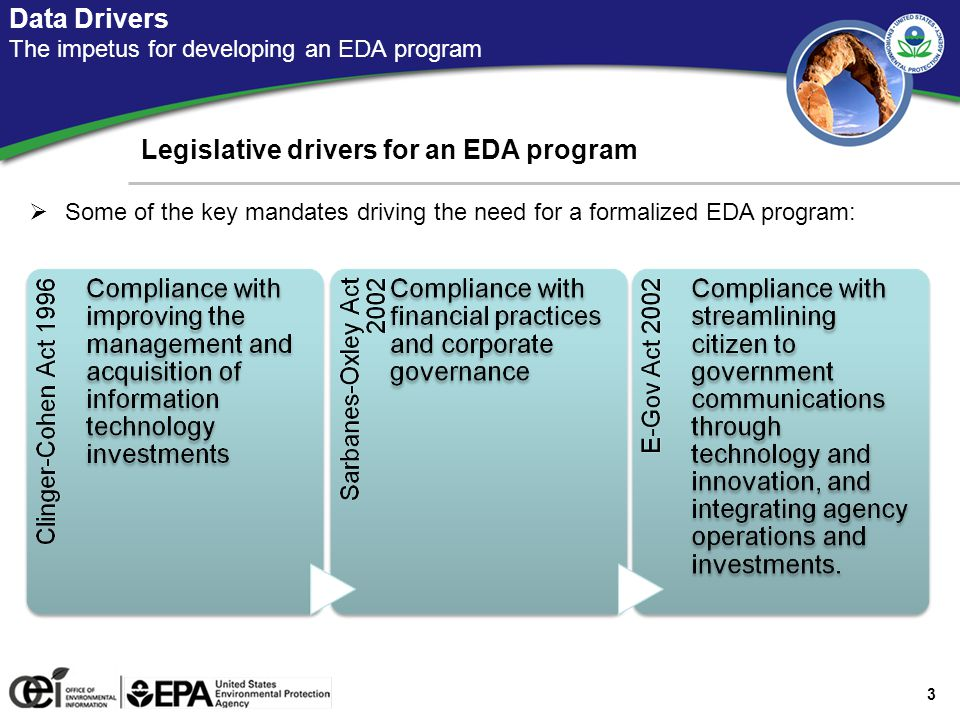 Data Drivers The impetus for developing an EDA program