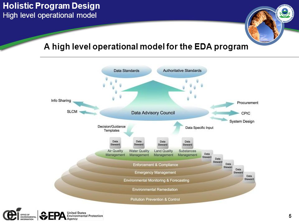 Stakeholder-Centric Structure High level operational model