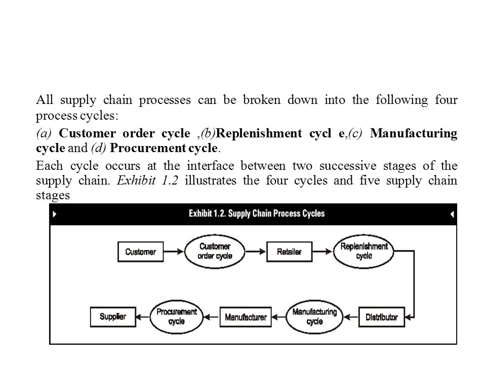 All supply chain processes can be broken down into the following four process cycles: