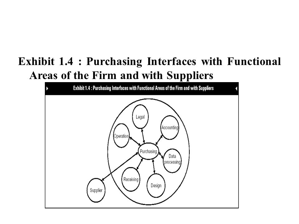 Exhibit 1.4 : Purchasing Interfaces with Functional Areas of the Firm and with Suppliers