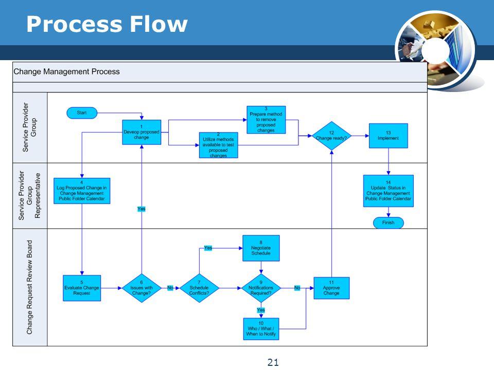 Change Management Process Flow Diagram Change Management Business