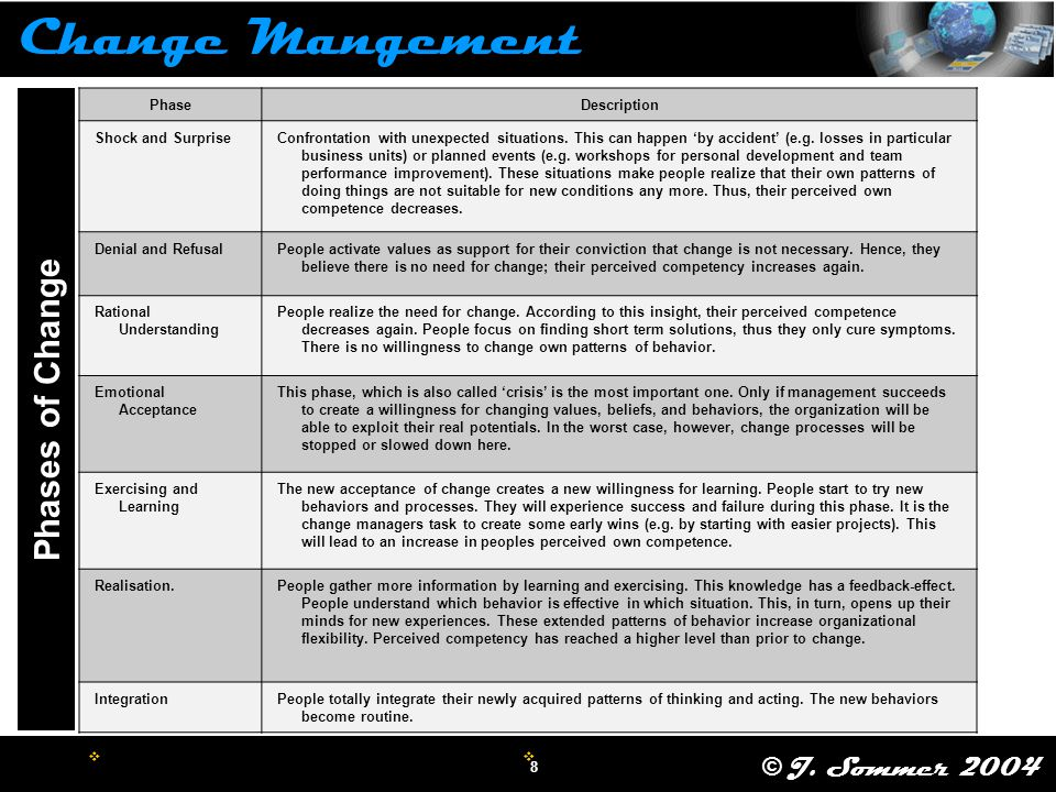 Change Management What is it? What are the barriers to ...