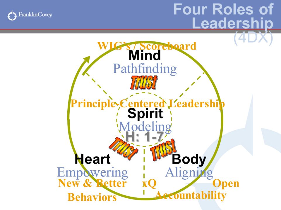 principle centered leadership Phyllis j dudenhofferinternational president, general federation of women's  clubsprinciple-centered leadership gave me new insights into working with.